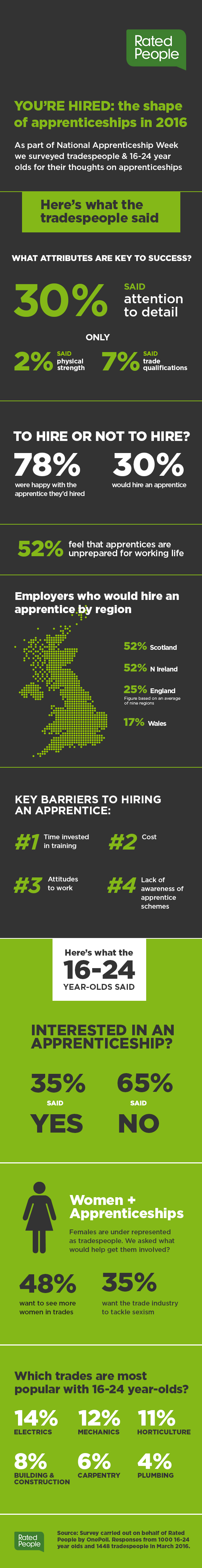 apprentice - infographic final