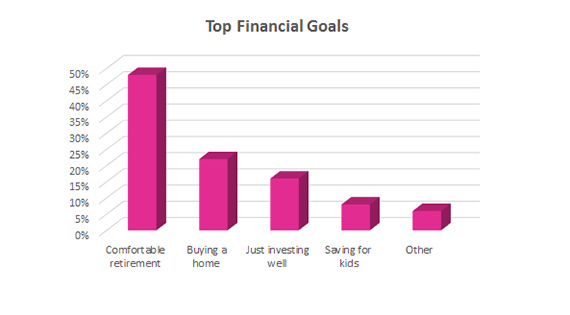 financial goals chart
