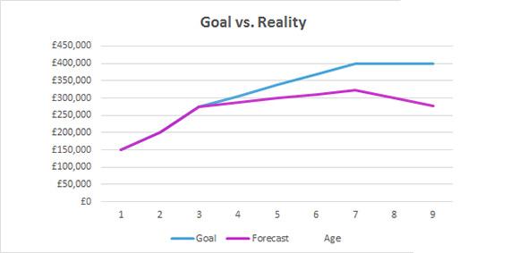 goals versus reality chart