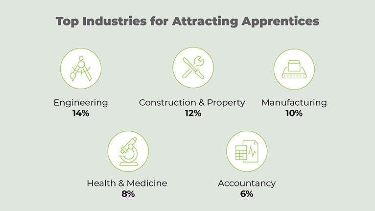 Industries that attract apprentices