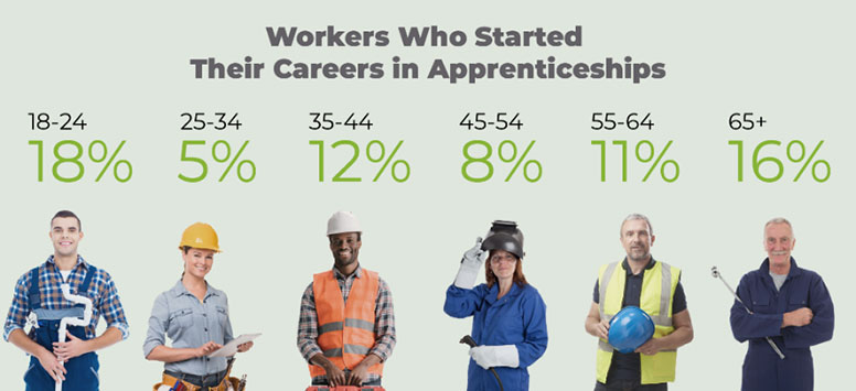 from apprentice to workforce stats