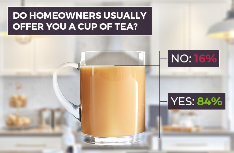 Glass filled 84% of the way with tea. A 16% gap represents the people that answered no to being offered tea.
