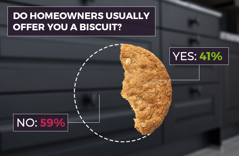 Pie chart showing 41% of homeowners offer tradespeople biscuits.