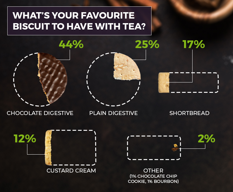 Diagram of biscuits in the survey, with bites taken out and percentages shown to represent the tradespeople's favourite biscuits.
